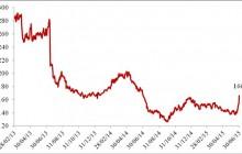 Giá bắp Mỹ tăng mạnh và tác động